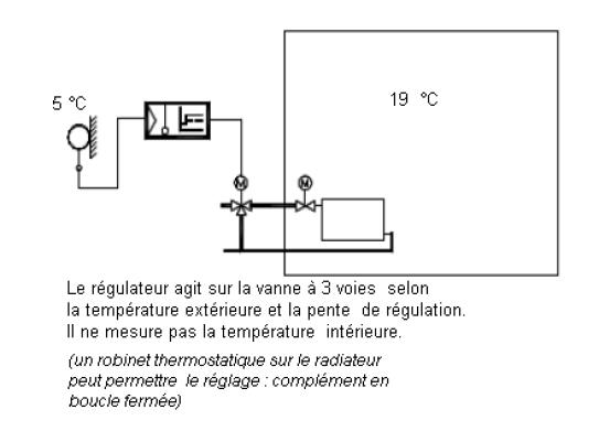 Co construction d 39 un b timent nergie positive notion for Sonde interieure chauffage